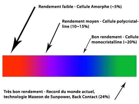 panneau-solaire-rendement