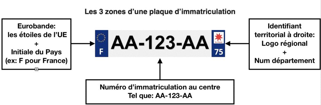 3 zones d'une plaque immatriculation [769]